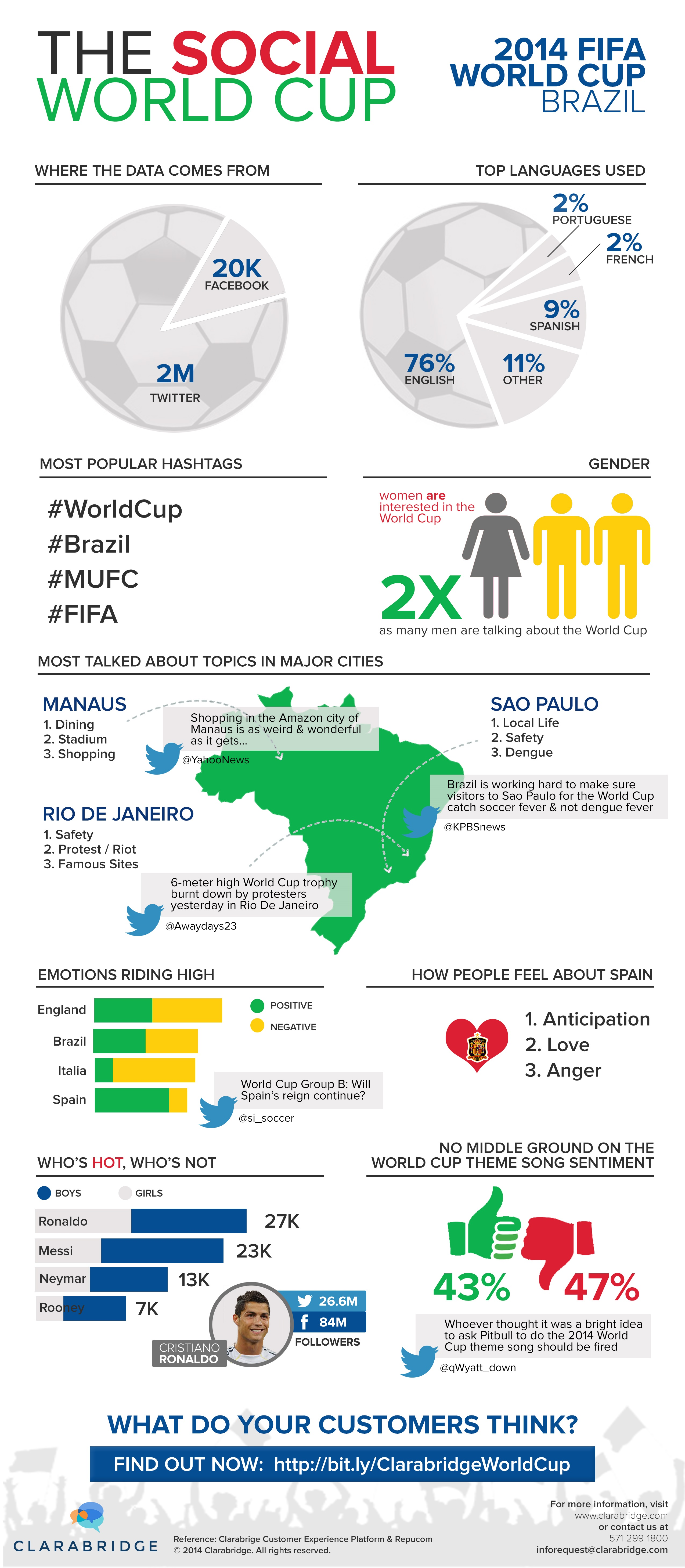 World Cup Infographic (Before) (2)