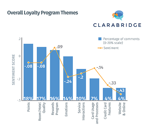 loyalty_hotel_sentiments_clarabridge_chart2