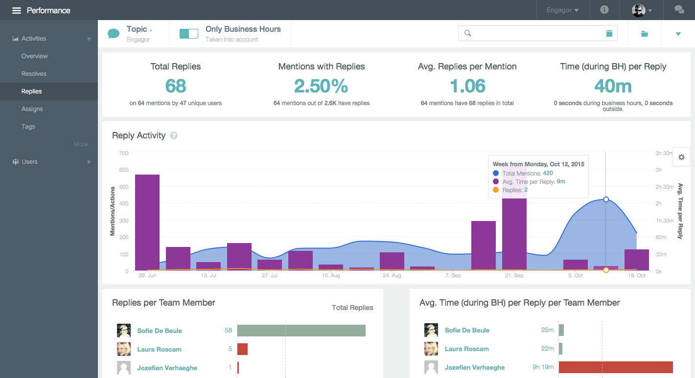 Engagor Dashboard