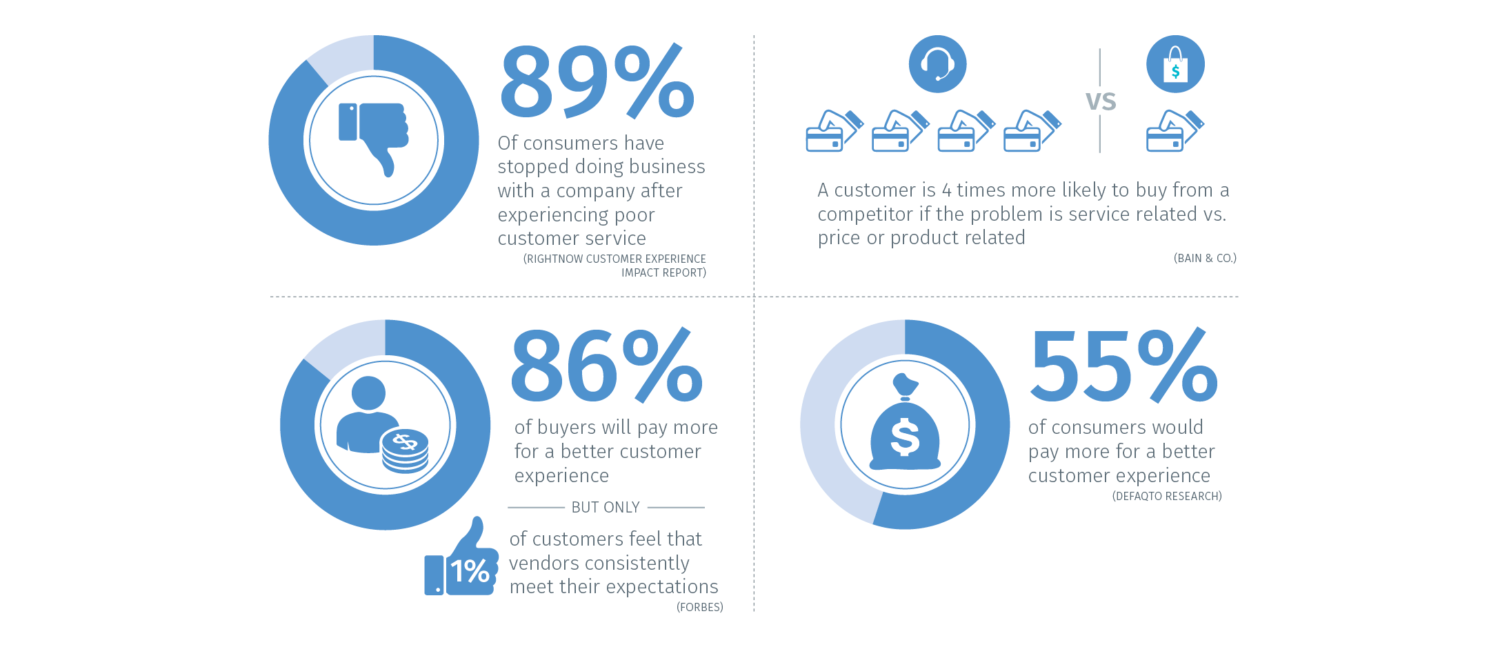 the top 14 customer experience cx stats of 2016 customer top14cxstats blog4