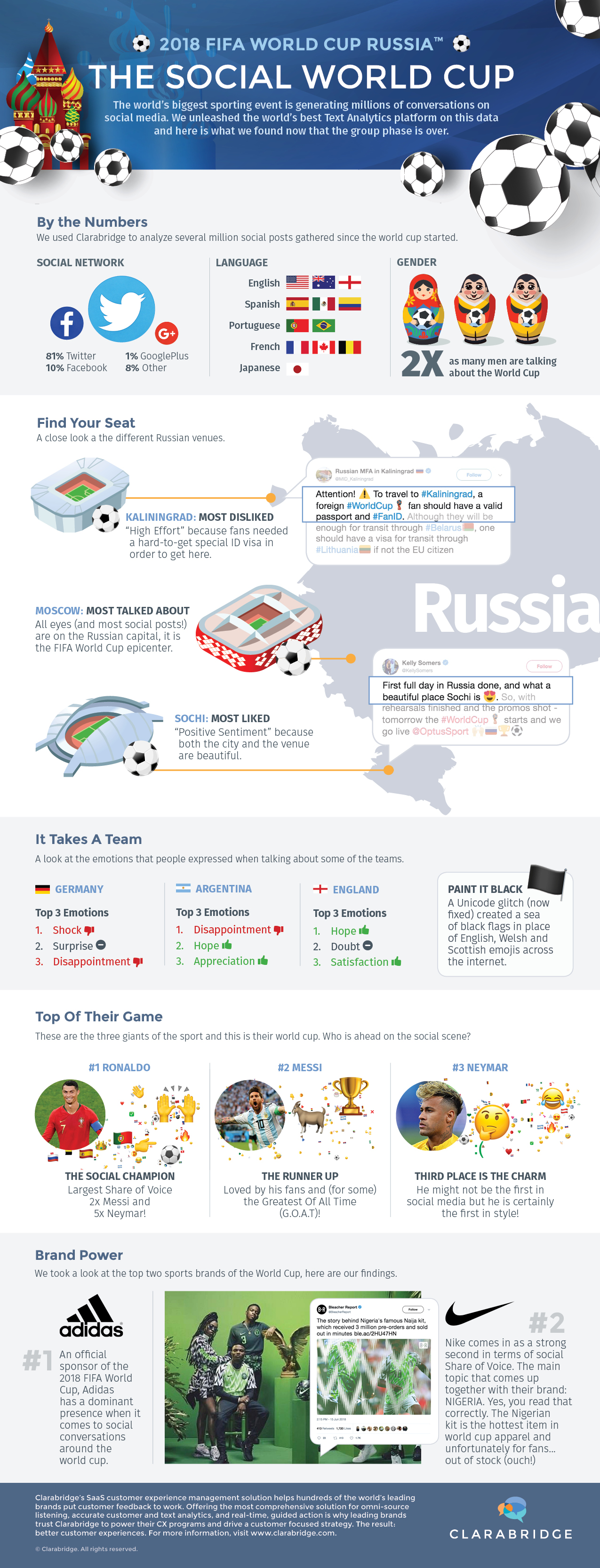 2018 FIFA World Cup infographic