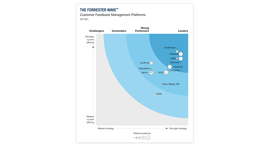 The Forrester Wave: Customer Feedback Management Platforms, Q2 2021