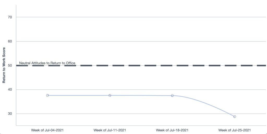 """Graph shows how """"Readiness to Return to Office"""" declines with mentions of the Delta variant."""